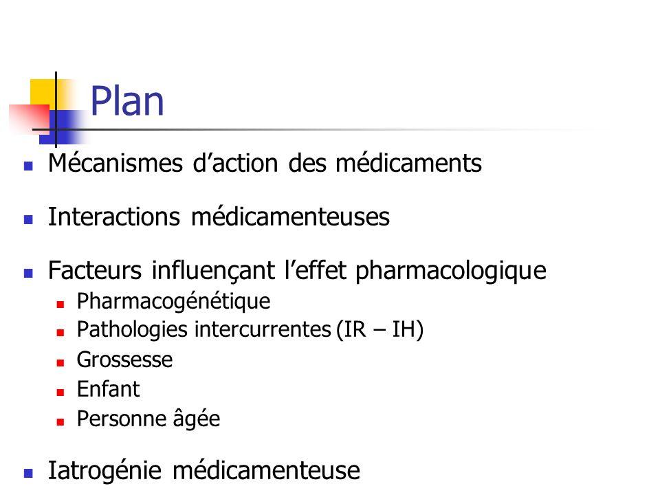 Plan Mécanismes daction des médicaments Interactions médicamenteuses Facteurs influençant leffet pharmacologique Pharmacogénétique Pathologies intercu