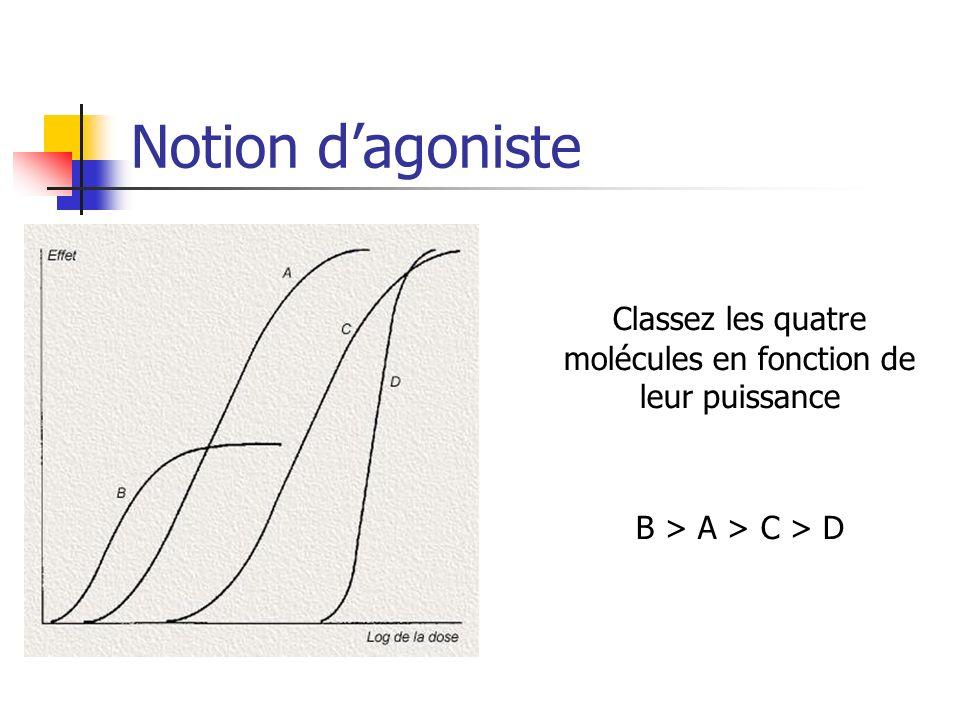 Notion dagoniste Classez les quatre molécules en fonction de leur puissance B > A > C > D