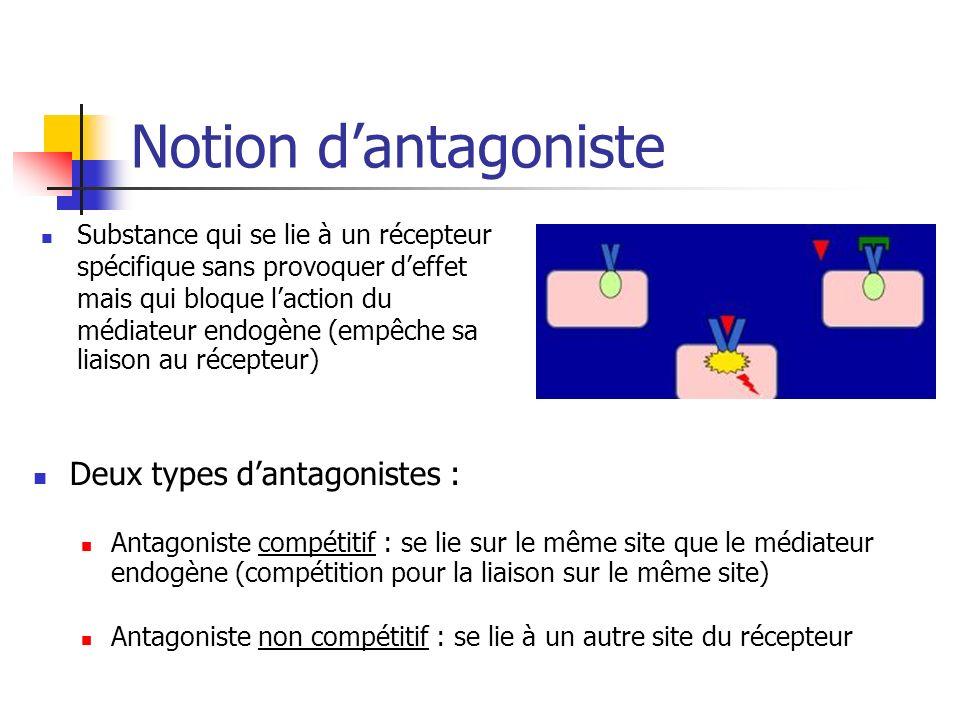 Notion dantagoniste Substance qui se lie à un récepteur spécifique sans provoquer deffet mais qui bloque laction du médiateur endogène (empêche sa lia