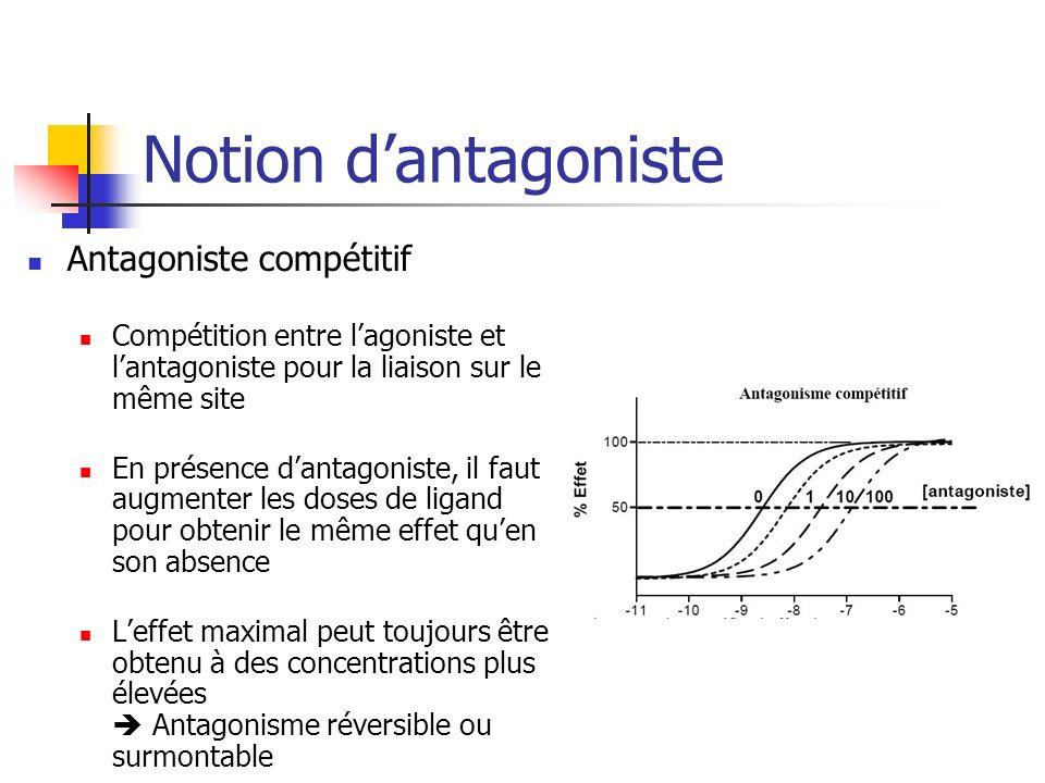 Notion dantagoniste Antagoniste compétitif Compétition entre lagoniste et lantagoniste pour la liaison sur le même site En présence dantagoniste, il faut augmenter les doses de ligand pour obtenir le même effet quen son absence Leffet maximal peut toujours être obtenu à des concentrations plus élevées Antagonisme réversible ou surmontable