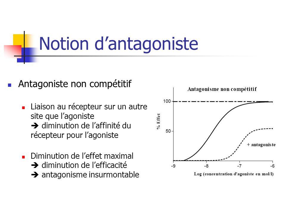 Notion dantagoniste Antagoniste non compétitif Liaison au récepteur sur un autre site que lagoniste diminution de laffinité du récepteur pour lagonist