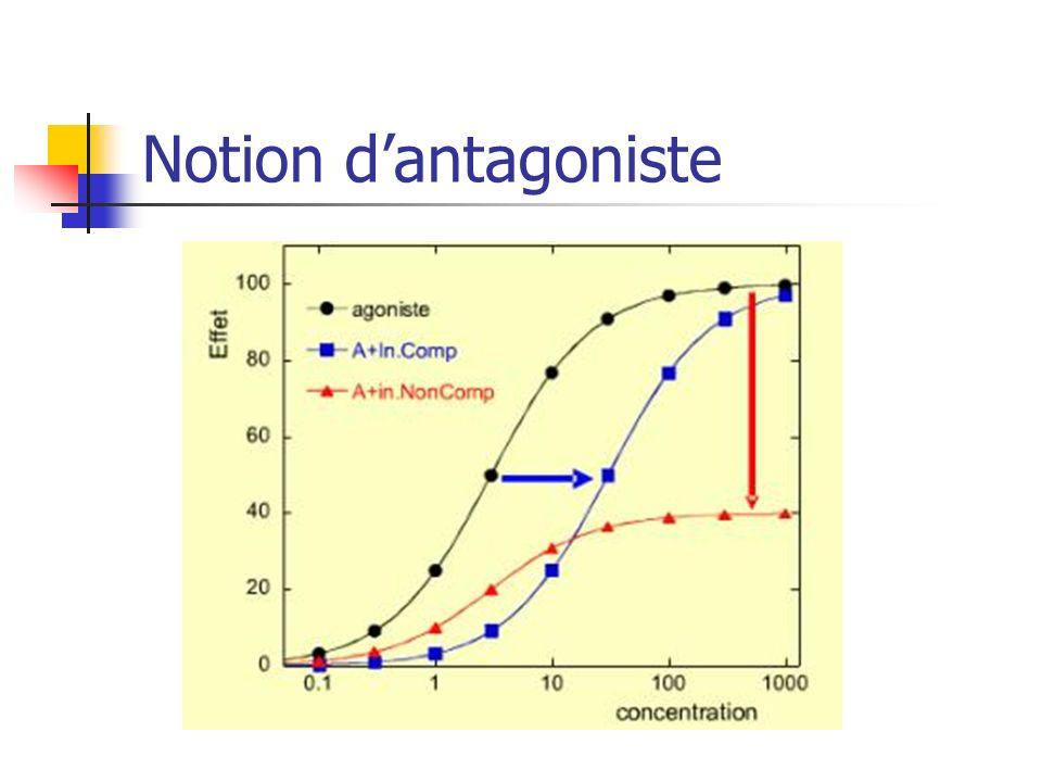 Notion dantagoniste