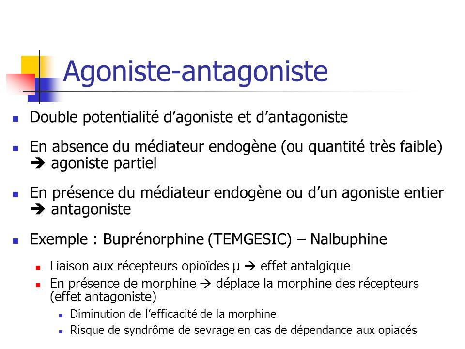Agoniste-antagoniste Double potentialité dagoniste et dantagoniste En absence du médiateur endogène (ou quantité très faible) agoniste partiel En prés