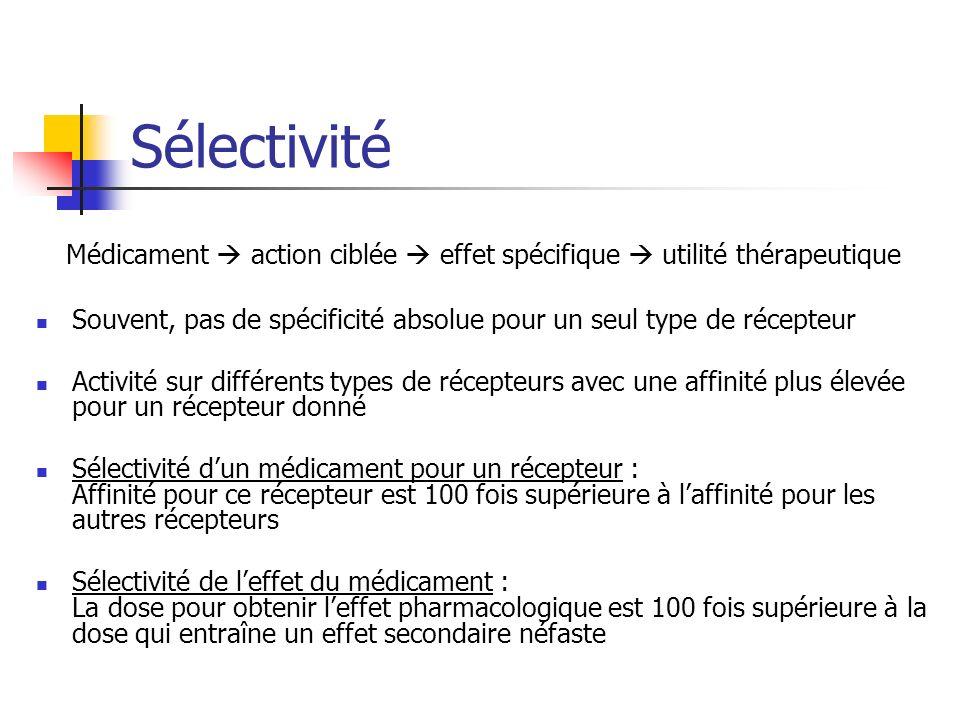 Sélectivité Médicament action ciblée effet spécifique utilité thérapeutique Souvent, pas de spécificité absolue pour un seul type de récepteur Activité sur différents types de récepteurs avec une affinité plus élevée pour un récepteur donné Sélectivité dun médicament pour un récepteur : Affinité pour ce récepteur est 100 fois supérieure à laffinité pour les autres récepteurs Sélectivité de leffet du médicament : La dose pour obtenir leffet pharmacologique est 100 fois supérieure à la dose qui entraîne un effet secondaire néfaste