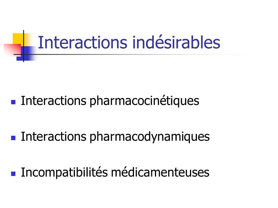 Interactions indésirables Interactions pharmacocinétiques Interactions pharmacodynamiques Incompatibilités médicamenteuses