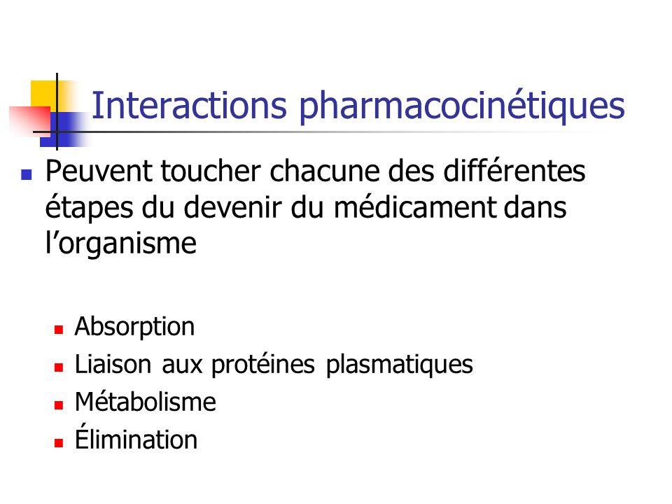 Interactions pharmacocinétiques Peuvent toucher chacune des différentes étapes du devenir du médicament dans lorganisme Absorption Liaison aux protéines plasmatiques Métabolisme Élimination