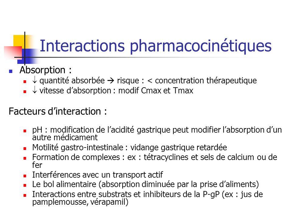 Interactions pharmacocinétiques Absorption : quantité absorbée risque : < concentration thérapeutique vitesse dabsorption : modif Cmax et Tmax Facteur
