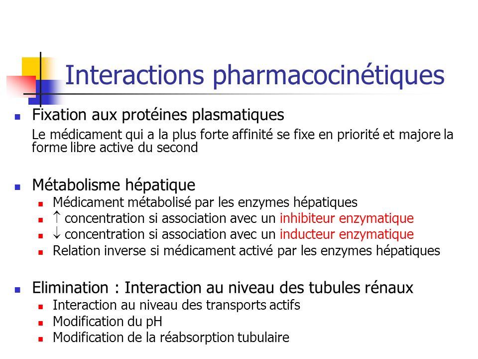 Interactions pharmacocinétiques Fixation aux protéines plasmatiques Le médicament qui a la plus forte affinité se fixe en priorité et majore la forme