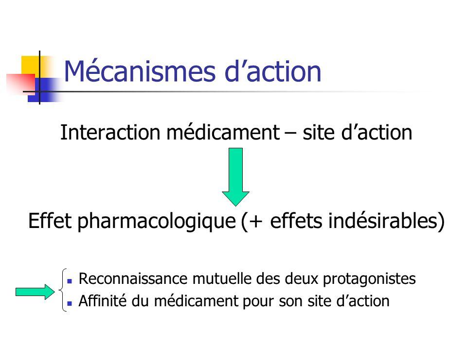 Mécanismes daction Interaction médicament – site daction Effet pharmacologique (+ effets indésirables) Reconnaissance mutuelle des deux protagonistes Affinité du médicament pour son site daction