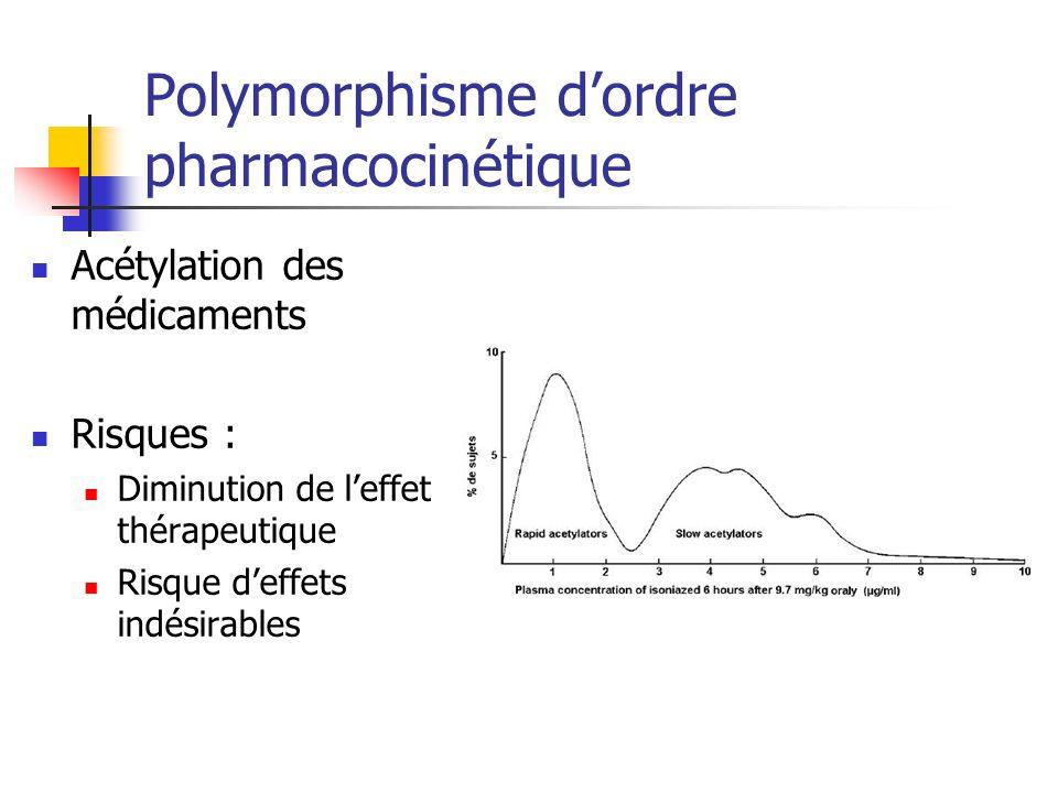 Polymorphisme dordre pharmacocinétique Acétylation des médicaments Risques : Diminution de leffet thérapeutique Risque deffets indésirables
