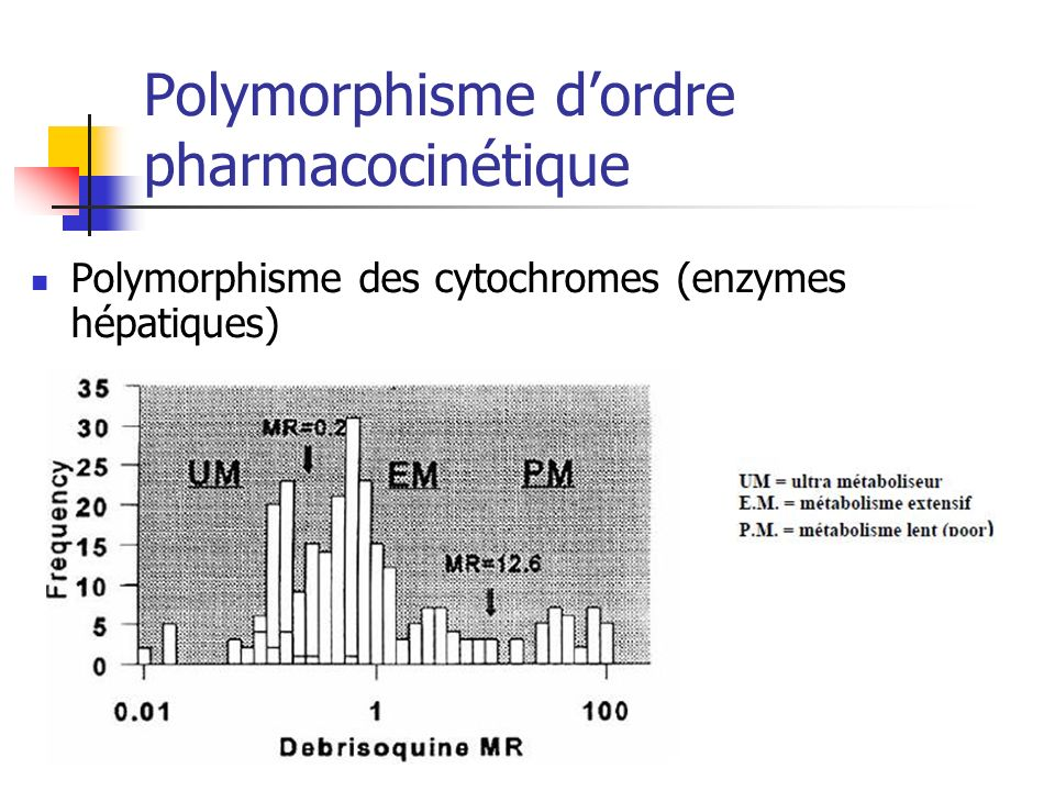 Polymorphisme dordre pharmacocinétique Polymorphisme des cytochromes (enzymes hépatiques)