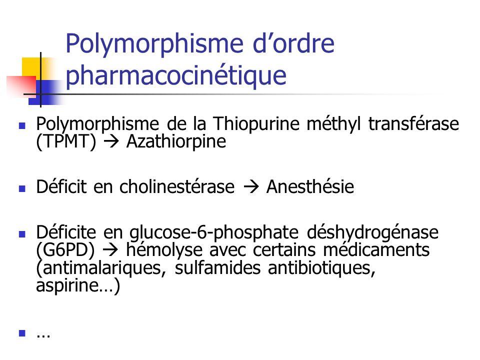 Polymorphisme dordre pharmacocinétique Polymorphisme de la Thiopurine méthyl transférase (TPMT) Azathiorpine Déficit en cholinestérase Anesthésie Déficite en glucose-6-phosphate déshydrogénase (G6PD) hémolyse avec certains médicaments (antimalariques, sulfamides antibiotiques, aspirine…) …