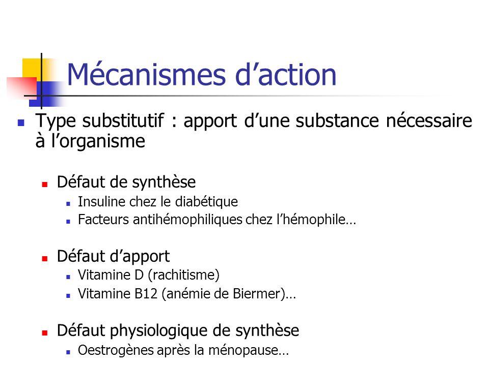 Mécanismes daction Type substitutif : apport dune substance nécessaire à lorganisme Défaut de synthèse Insuline chez le diabétique Facteurs antihémophiliques chez lhémophile… Défaut dapport Vitamine D (rachitisme) Vitamine B12 (anémie de Biermer)… Défaut physiologique de synthèse Oestrogènes après la ménopause…