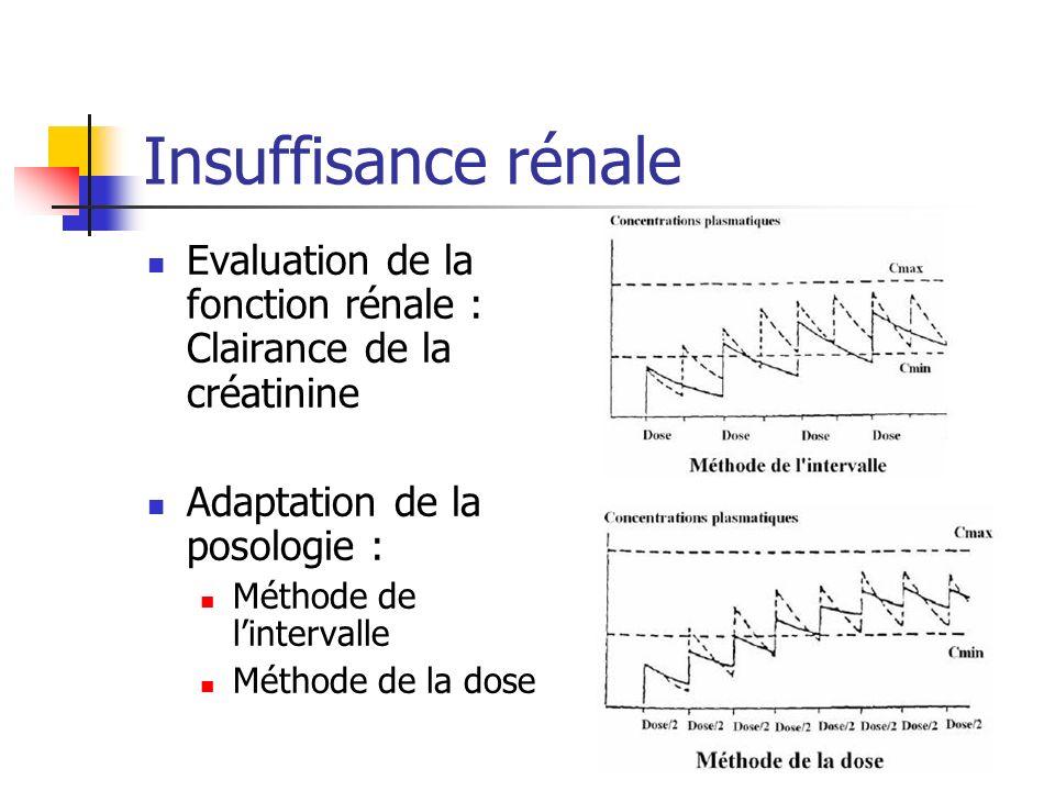Insuffisance rénale Evaluation de la fonction rénale : Clairance de la créatinine Adaptation de la posologie : Méthode de lintervalle Méthode de la dose