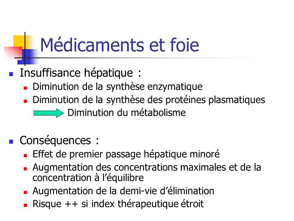 Médicaments et foie Insuffisance hépatique : Diminution de la synthèse enzymatique Diminution de la synthèse des protéines plasmatiques Diminution du métabolisme Conséquences : Effet de premier passage hépatique minoré Augmentation des concentrations maximales et de la concentration à léquilibre Augmentation de la demi-vie délimination Risque ++ si index thérapeutique étroit