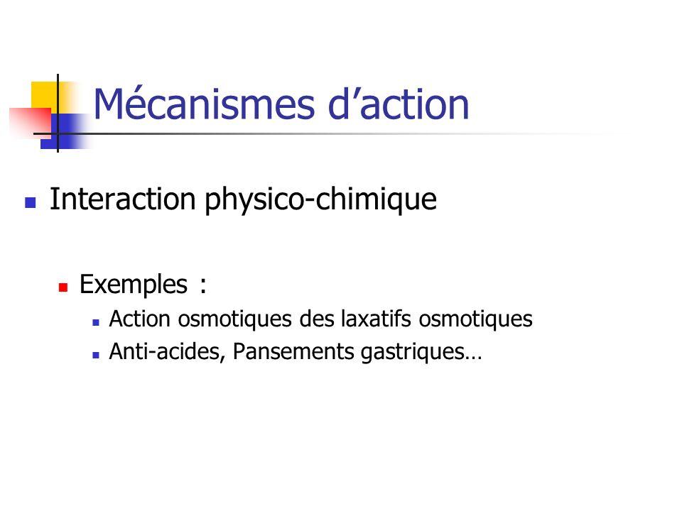 Mécanismes daction Interaction physico-chimique Exemples : Action osmotiques des laxatifs osmotiques Anti-acides, Pansements gastriques…