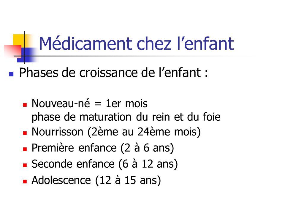 Phases de croissance de lenfant : Nouveau-né = 1er mois phase de maturation du rein et du foie Nourrisson (2ème au 24ème mois) Première enfance (2 à 6 ans) Seconde enfance (6 à 12 ans) Adolescence (12 à 15 ans)