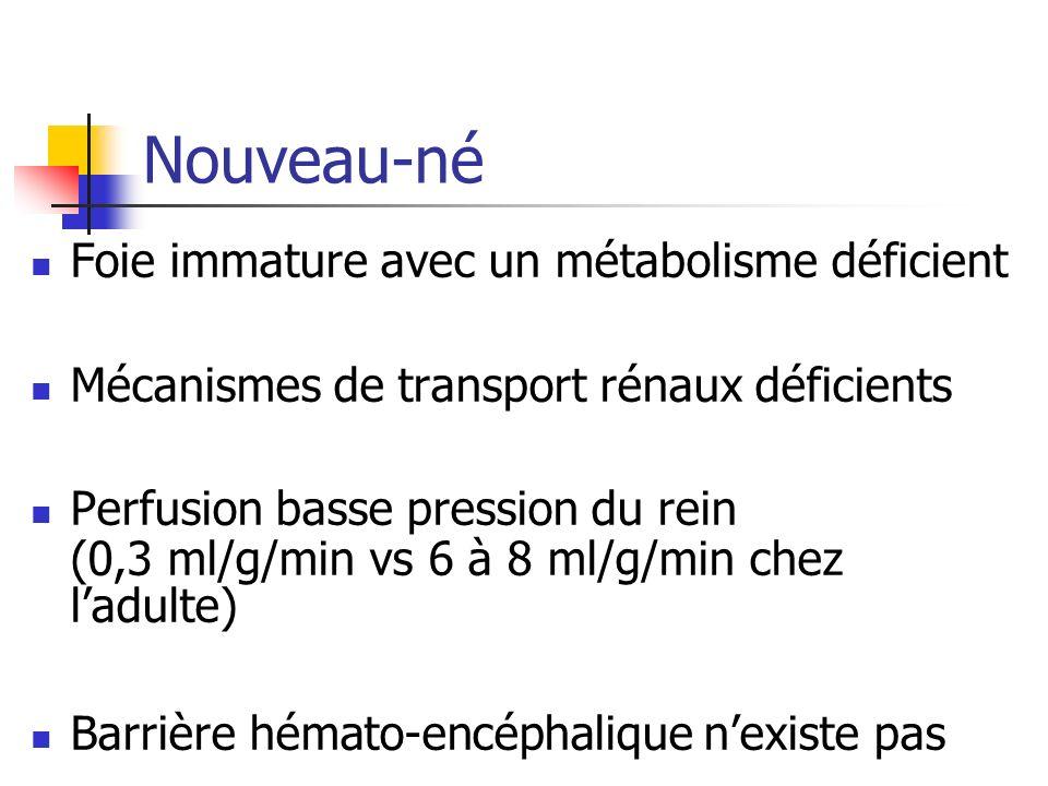Nouveau-né Foie immature avec un métabolisme déficient Mécanismes de transport rénaux déficients Perfusion basse pression du rein (0,3 ml/g/min vs 6 à 8 ml/g/min chez ladulte) Barrière hémato-encéphalique nexiste pas