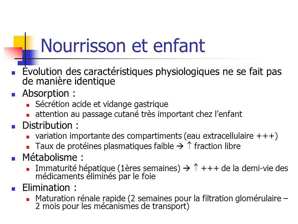 Nourrisson et enfant Evolution des caractéristiques physiologiques ne se fait pas de manière identique Absorption : Sécrétion acide et vidange gastriq