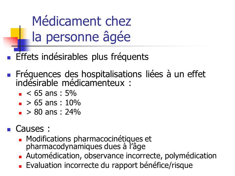 Médicament chez la personne âgée Effets indésirables plus fréquents Fréquences des hospitalisations liées à un effet indésirable médicamenteux : < 65