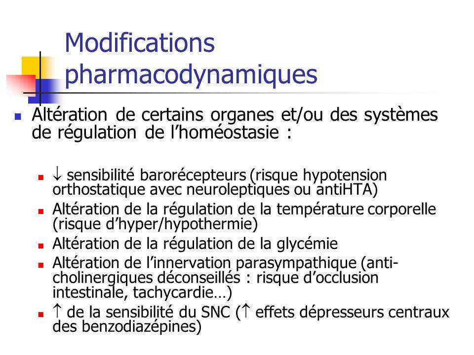 Modifications pharmacodynamiques Altération de certains organes et/ou des systèmes de régulation de lhoméostasie : sensibilité barorécepteurs (risque