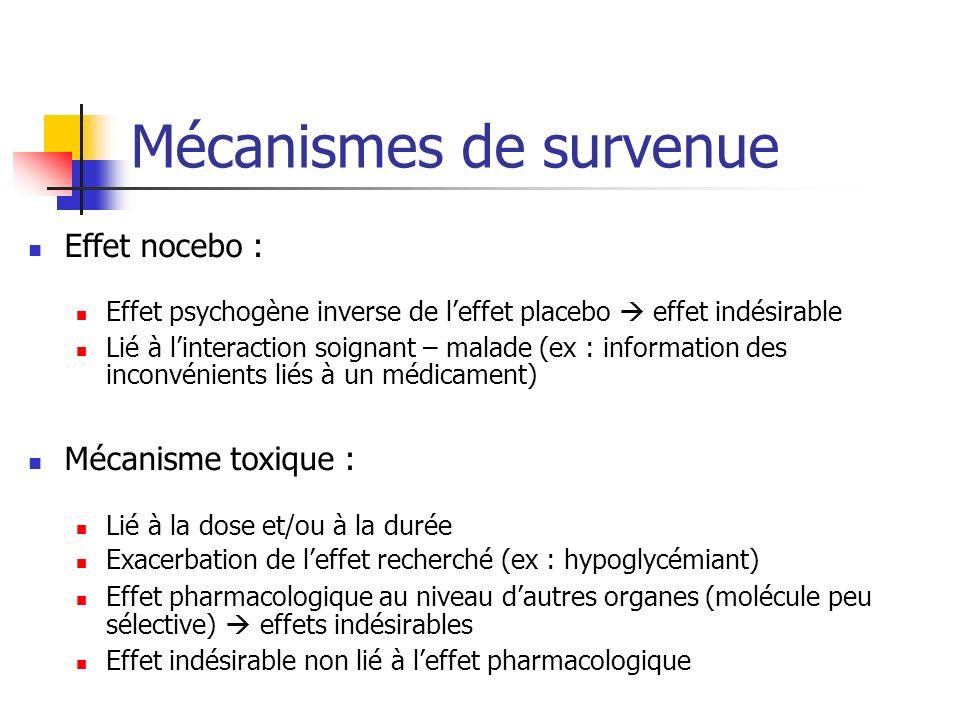 Mécanismes de survenue Effet nocebo : Effet psychogène inverse de leffet placebo effet indésirable Lié à linteraction soignant – malade (ex : information des inconvénients liés à un médicament) Mécanisme toxique : Lié à la dose et/ou à la durée Exacerbation de leffet recherché (ex : hypoglycémiant) Effet pharmacologique au niveau dautres organes (molécule peu sélective) effets indésirables Effet indésirable non lié à leffet pharmacologique