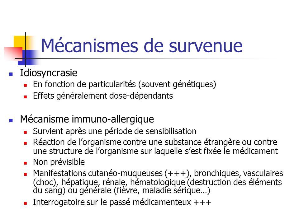 Mécanismes de survenue Idiosyncrasie En fonction de particularités (souvent génétiques) Effets généralement dose-dépendants Mécanisme immuno-allergique Survient après une période de sensibilisation Réaction de lorganisme contre une substance étrangère ou contre une structure de lorganisme sur laquelle sest fixée le médicament Non prévisible Manifestations cutanéo-muqueuses (+++), bronchiques, vasculaires (choc), hépatique, rénale, hématologique (destruction des éléments du sang) ou générale (fièvre, maladie sérique…) Interrogatoire sur le passé médicamenteux +++