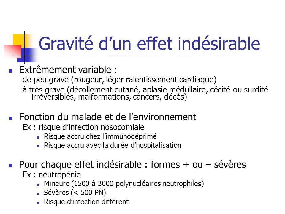 Gravité dun effet indésirable Extrêmement variable : de peu grave (rougeur, léger ralentissement cardiaque) à très grave (décollement cutané, aplasie