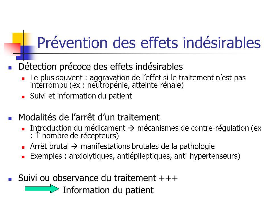 Prévention des effets indésirables Détection précoce des effets indésirables Le plus souvent : aggravation de leffet si le traitement nest pas interro