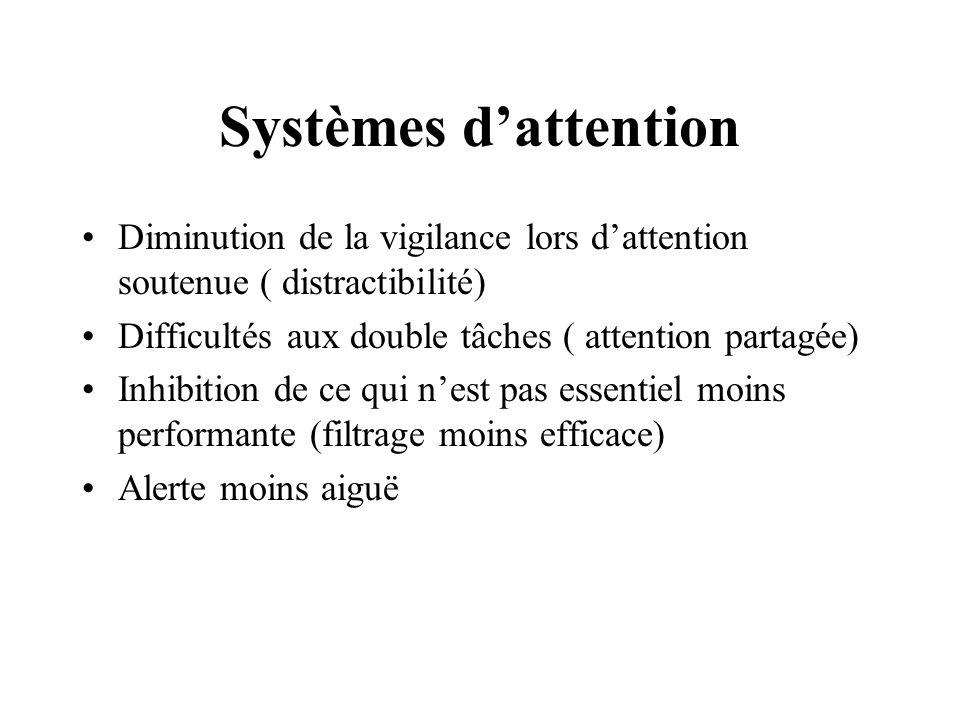Systèmes dattention Diminution de la vigilance lors dattention soutenue ( distractibilité) Difficultés aux double tâches ( attention partagée) Inhibit