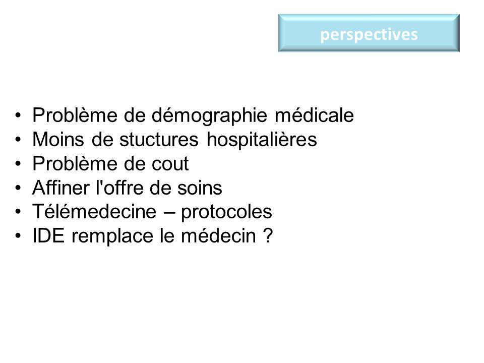perspectives Problème de démographie médicale Moins de stuctures hospitalières Problème de cout Affiner l'offre de soins Télémedecine – protocoles IDE