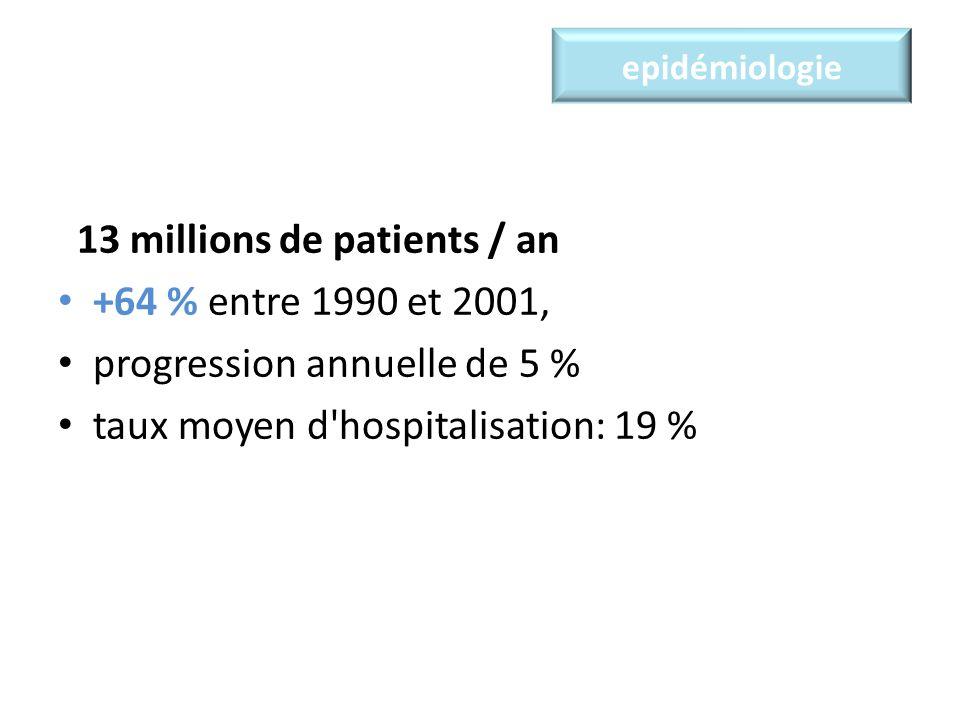 epidémiologie 13 millions de patients / an +64 % entre 1990 et 2001, progression annuelle de 5 % taux moyen d hospitalisation: 19 %