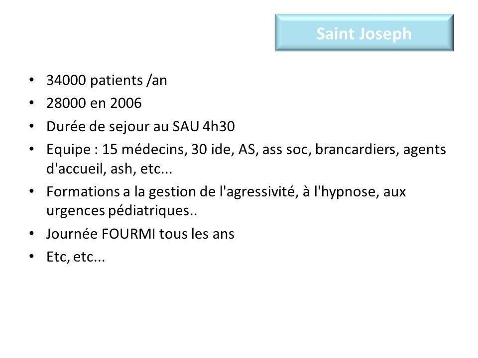 Saint Joseph 34000 patients /an 28000 en 2006 Durée de sejour au SAU 4h30 Equipe : 15 médecins, 30 ide, AS, ass soc, brancardiers, agents d accueil, ash, etc...