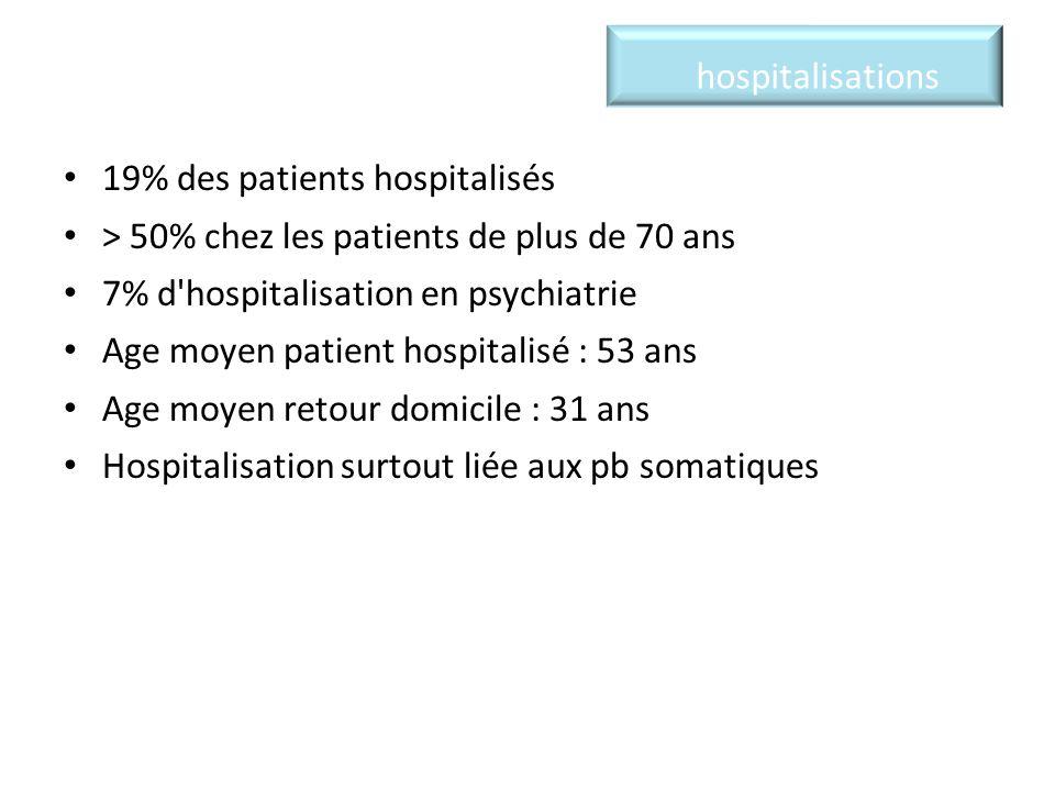 19% des patients hospitalisés > 50% chez les patients de plus de 70 ans 7% d hospitalisation en psychiatrie Age moyen patient hospitalisé : 53 ans Age moyen retour domicile : 31 ans Hospitalisation surtout liée aux pb somatiques hospitalisations