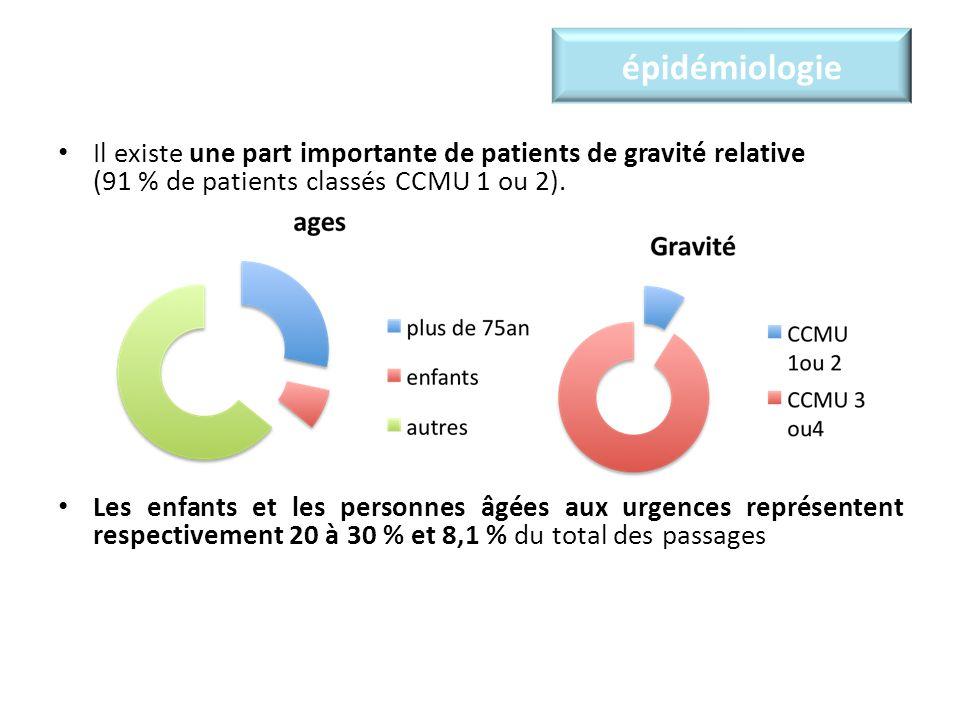 épidémiologie Il existe une part importante de patients de gravité relative (91 % de patients classés CCMU 1 ou 2). Les enfants et les personnes âgées