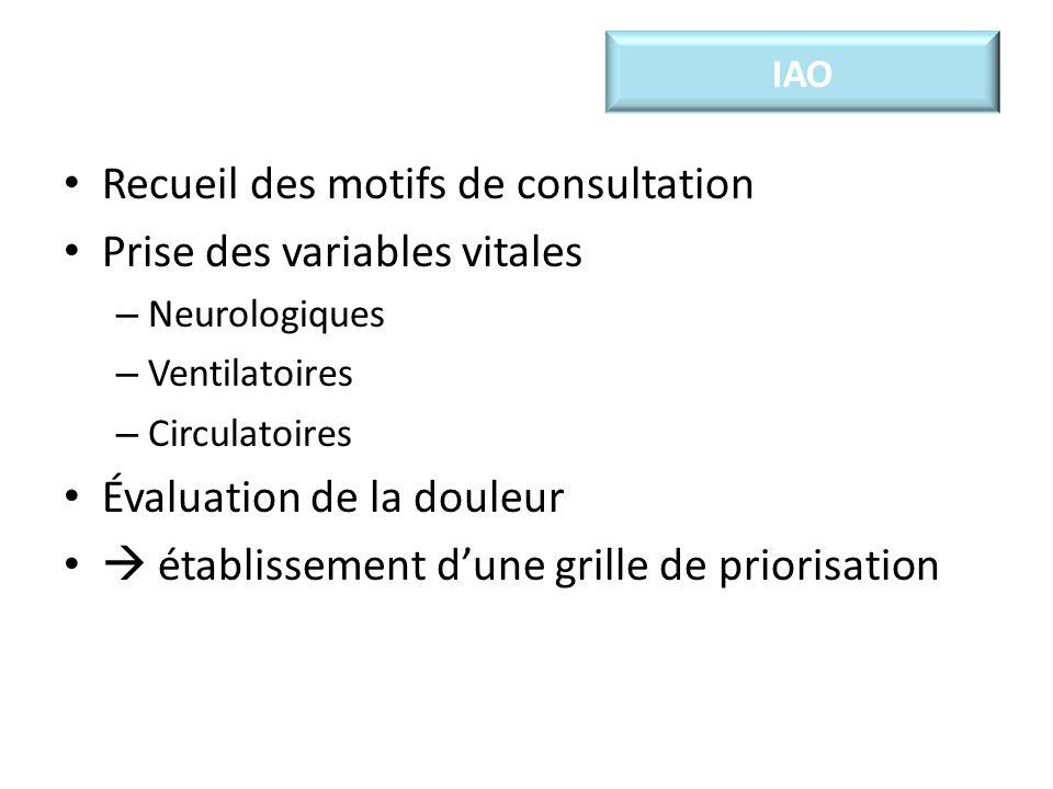 IAO Recueil des motifs de consultation Prise des variables vitales – Neurologiques – Ventilatoires – Circulatoires Évaluation de la douleur établissement dune grille de priorisation