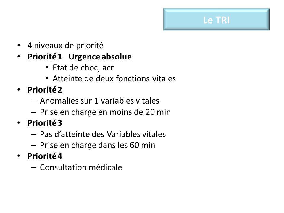 Le TRI 4 niveaux de priorité Priorité 1 Urgence absolue Etat de choc, acr Atteinte de deux fonctions vitales Priorité 2 – Anomalies sur 1 variables vitales – Prise en charge en moins de 20 min Priorité 3 – Pas datteinte des Variables vitales – Prise en charge dans les 60 min Priorité 4 – Consultation médicale