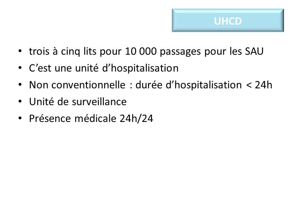 UHCD trois à cinq lits pour 10 000 passages pour les SAU Cest une unité dhospitalisation Non conventionnelle : durée dhospitalisation < 24h Unité de surveillance Présence médicale 24h/24