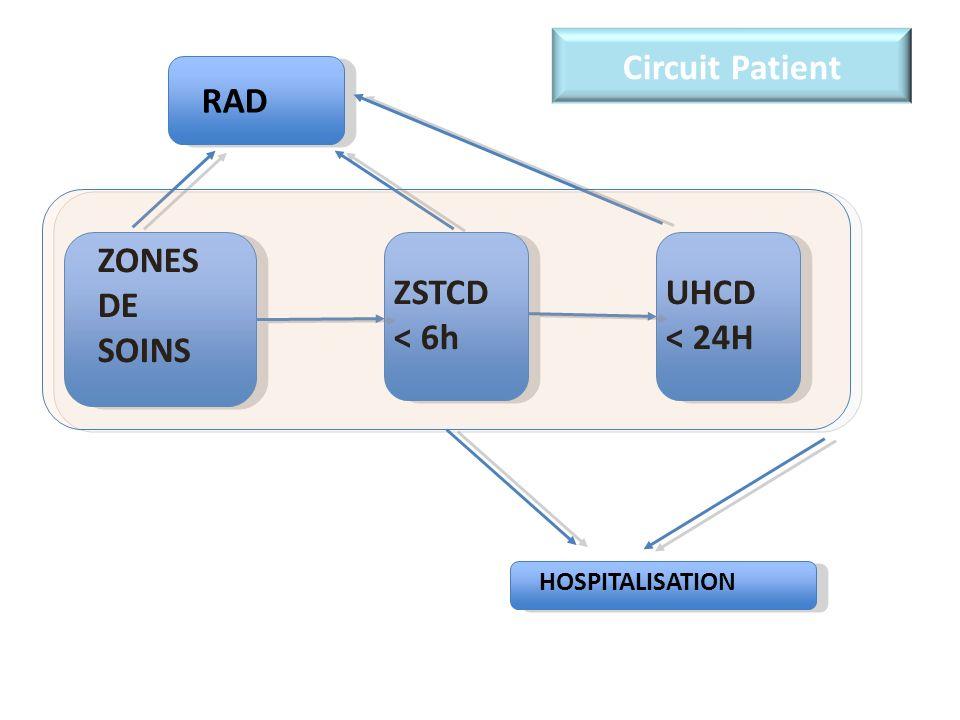 Circuit Patient ZSTCD < 6h UHCD < 24H RAD ZONES DE SOINS HOSPITALISATION