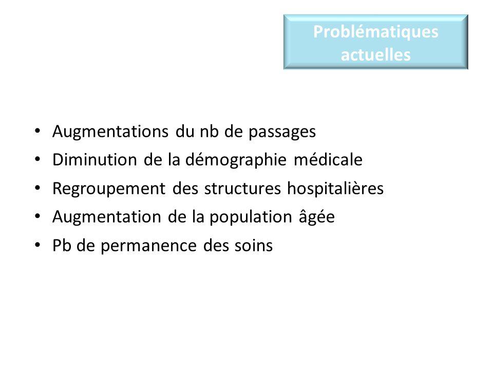Problématiques actuelles Augmentations du nb de passages Diminution de la démographie médicale Regroupement des structures hospitalières Augmentation de la population âgée Pb de permanence des soins