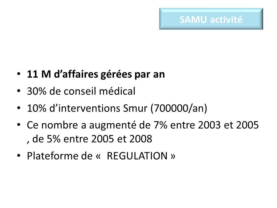 Samu - régulation