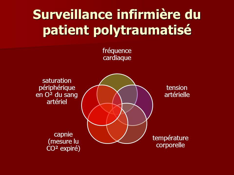 Surveillance infirmière du patient polytraumatisé fréquence cardiaque tension artérielle température corporelle capnie (mesure lu CO² expiré) saturati