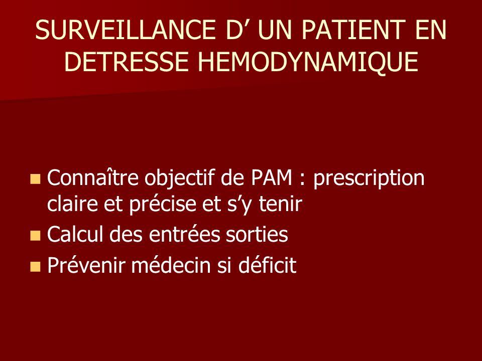 SURVEILLANCE D UN PATIENT EN DETRESSE HEMODYNAMIQUE Connaître objectif de PAM : prescription claire et précise et sy tenir Calcul des entrées sorties