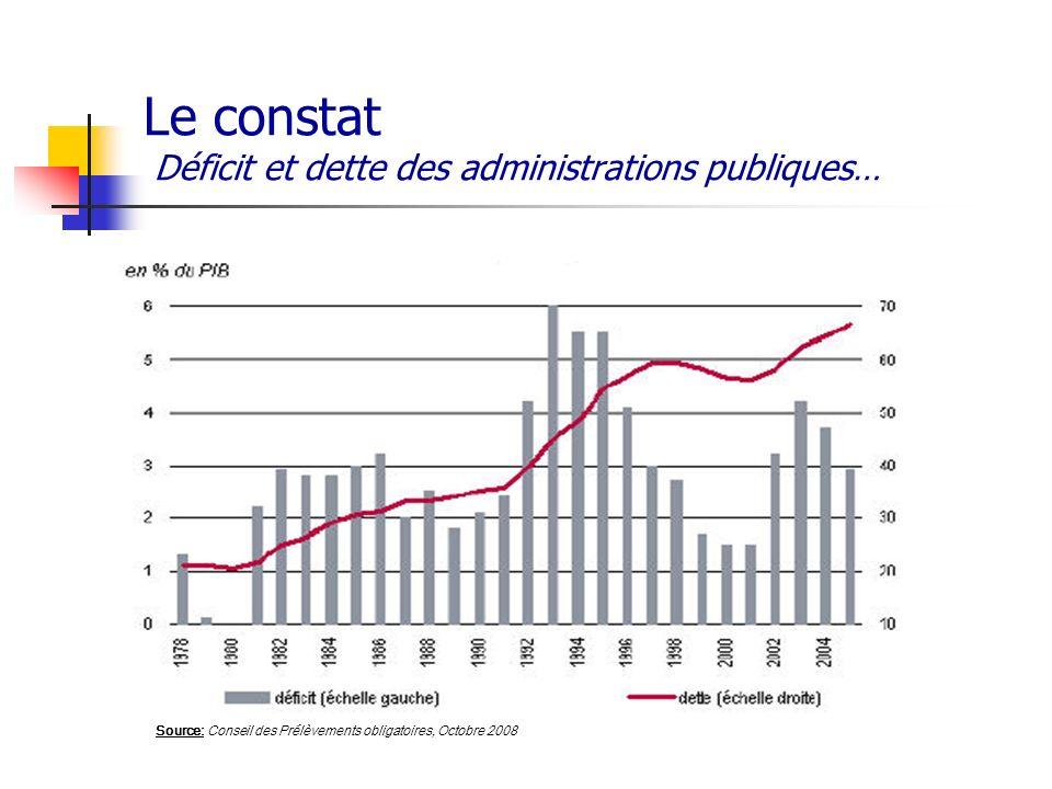 Le constat Déficit et dette des administrations publiques… Source: Conseil des Prélèvements obligatoires, Octobre 2008