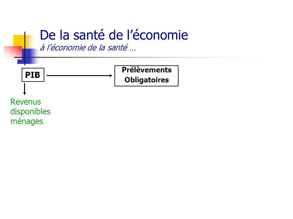 De la santé de léconomie à léconomie de la santé … PIB Prélèvements Obligatoires Revenus disponibles ménages