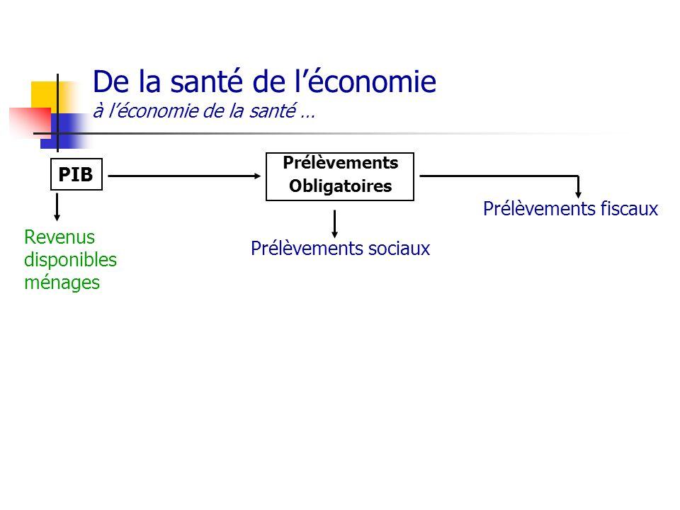 De la santé de léconomie à léconomie de la santé … PIB Prélèvements Obligatoires Prélèvements sociaux Prélèvements fiscaux Revenus disponibles ménages