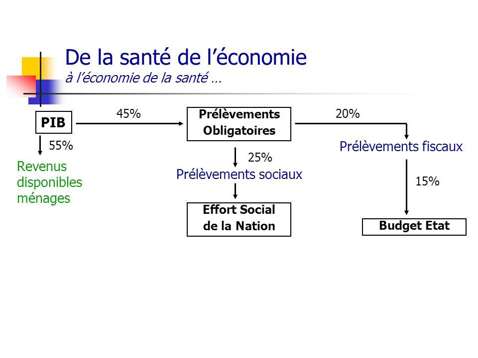 De la santé de léconomie à léconomie de la santé … PIB Prélèvements Obligatoires Effort Social de la Nation Budget Etat Prélèvements sociaux Prélèveme