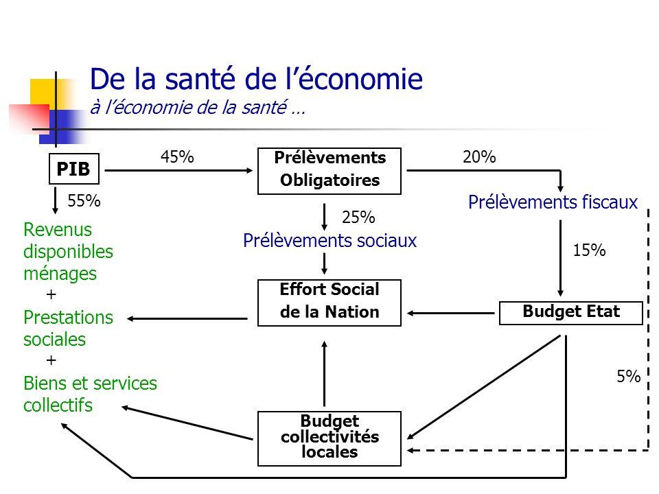 De la santé de léconomie à léconomie de la santé … PIB Prélèvements Obligatoires Effort Social de la Nation Budget Etat Budget collectivités locales P