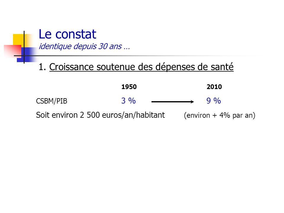 Le constat identique depuis 30 ans … 1. Croissance soutenue des dépenses de santé 19502010 CSBM/PIB 3 %9 % Soit environ 2 500 euros/an/habitant (envir