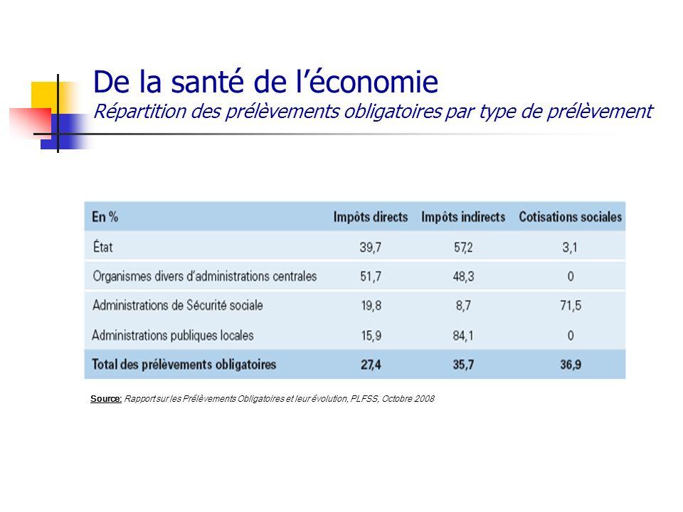 De la santé de léconomie Répartition des prélèvements obligatoires par type de prélèvement Source: Rapport sur les Prélèvements Obligatoires et leur é